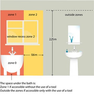 Section 701 locations containing a bath or shower zone 2 is limited by the vertical surface at the boundary of zone 1 and the parallel vertical surface at a distance of 06m from the zone 1 border aloadofball Choice Image
